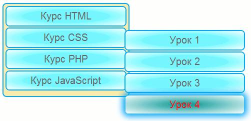 Меню CSS